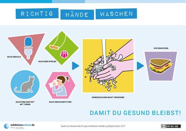 Damit du gesund bleibst - Hände waschen